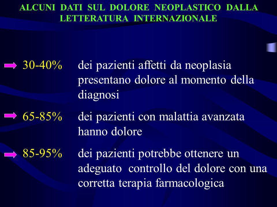 ALCUNI DATI SUL DOLORE NEOPLASTICO DALLA LETTERATURA INTERNAZIONALE 30-40% dei pazienti affetti da neoplasia presentano dolore al momento della diagno