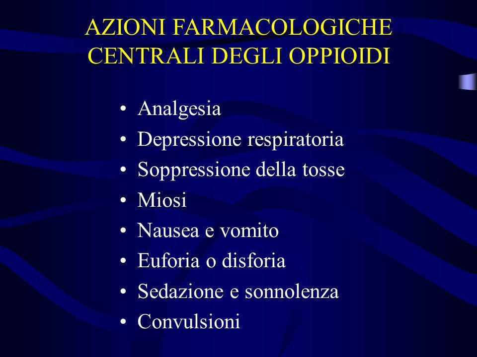 AZIONI FARMACOLOGICHE CENTRALI DEGLI OPPIOIDI Analgesia Depressione respiratoria Soppressione della tosse Miosi Nausea e vomito Euforia o disforia Sed
