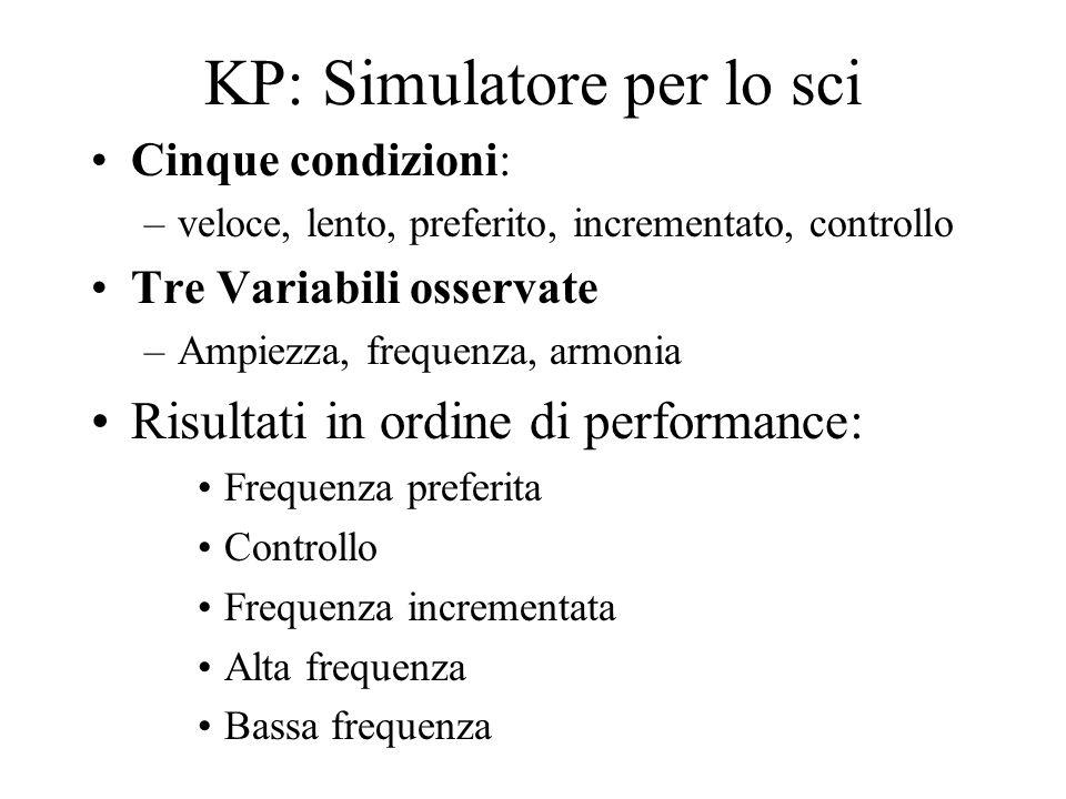 KP: Simulatore per lo sci Cinque condizioni: –veloce, lento, preferito, incrementato, controllo Tre Variabili osservate –Ampiezza, frequenza, armonia
