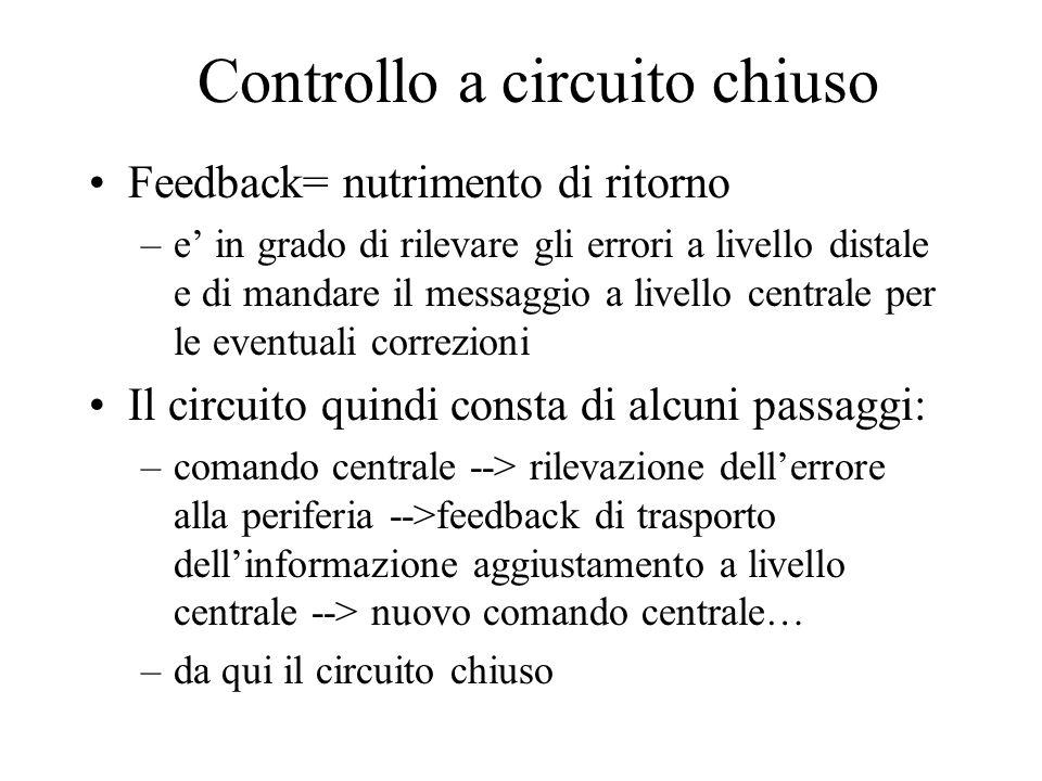 Controllo a circuito chiuso Feedback= nutrimento di ritorno –e in grado di rilevare gli errori a livello distale e di mandare il messaggio a livello c