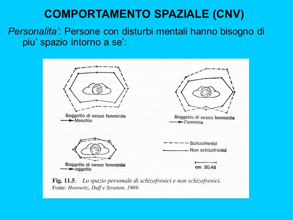 COMPORTAMENTO SPAZIALE (CNV) Personalita: Persone con disturbi mentali hanno bisogno di piu spazio intorno a se: