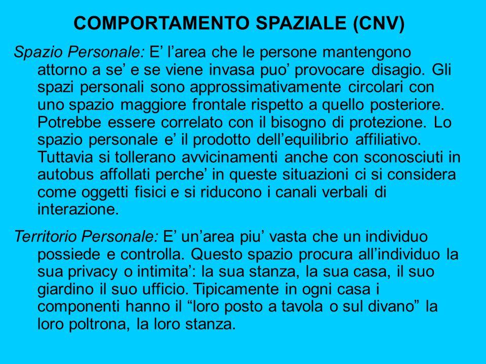 COMPORTAMENTO SPAZIALE (CNV) Spazio Personale: E larea che le persone mantengono attorno a se e se viene invasa puo provocare disagio.