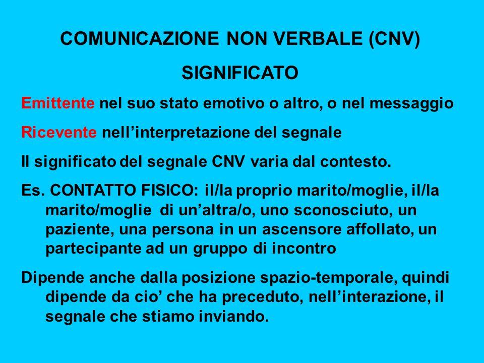 COMUNICAZIONE NON VERBALE (CNV) SIGNIFICATO Emittente nel suo stato emotivo o altro, o nel messaggio Ricevente nellinterpretazione del segnale Il significato del segnale CNV varia dal contesto.