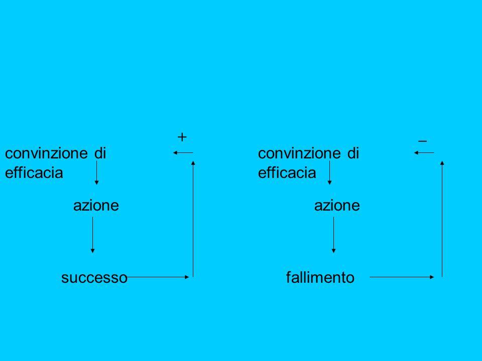 convinzione di efficacia successo azione convinzione di efficacia fallimento azione + _