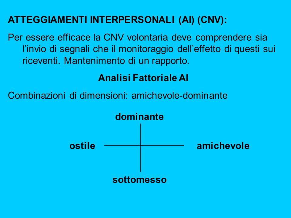 ATTEGGIAMENTI INTERPERSONALI (AI) (CNV): Per essere efficace la CNV volontaria deve comprendere sia linvio di segnali che il monitoraggio delleffetto di questi sui riceventi.