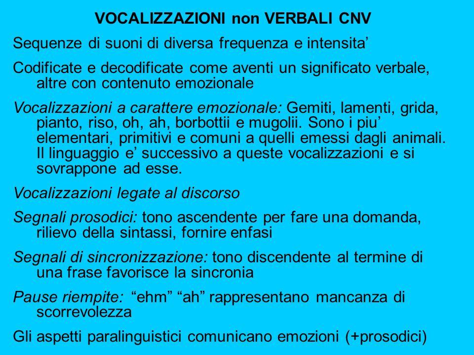VOCALIZZAZIONI non VERBALI CNV Sequenze di suoni di diversa frequenza e intensita Codificate e decodificate come aventi un significato verbale, altre con contenuto emozionale Vocalizzazioni a carattere emozionale: Gemiti, lamenti, grida, pianto, riso, oh, ah, borbottii e mugolii.