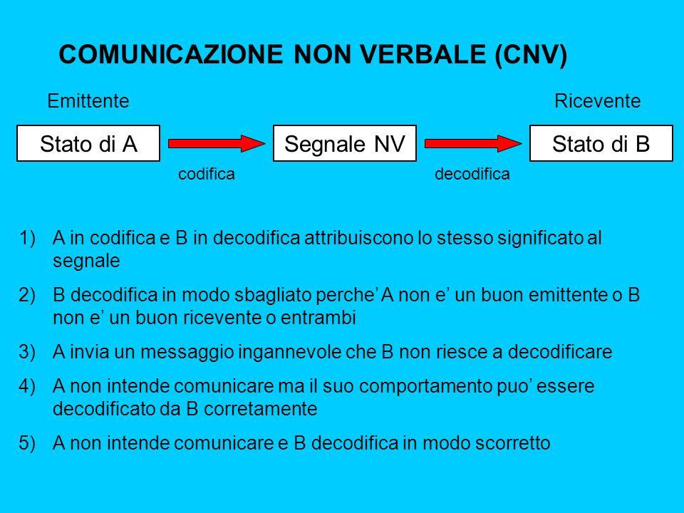 COMUNICAZIONE NON VERBALE (CNV) Stato di AStato di BSegnale NV codificadecodifica 1)A in codifica e B in decodifica attribuiscono lo stesso significato al segnale 2)B decodifica in modo sbagliato perche A non e un buon emittente o B non e un buon ricevente o entrambi 3)A invia un messaggio ingannevole che B non riesce a decodificare 4)A non intende comunicare ma il suo comportamento puo essere decodificato da B corretamente 5)A non intende comunicare e B decodifica in modo scorretto EmittenteRicevente
