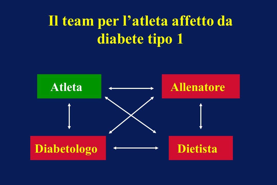 AtletaAllenatore DiabetologoDietista Il team per latleta affetto da diabete tipo 1