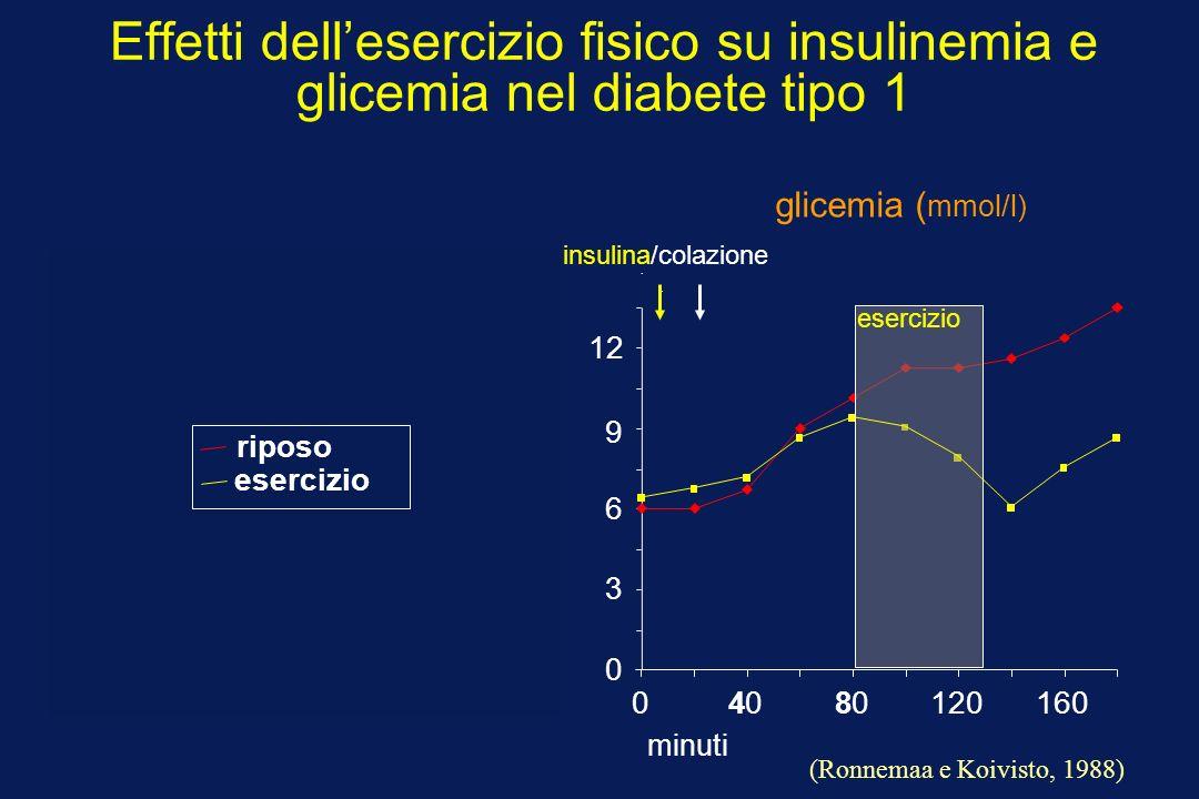 Effetti dellesercizio fisico su insulinemia e glicemia nel diabete tipo 1.. 0 3 6 9 12 04080120160 glicemia ( mmol/l) minuti esercizio (Ronnemaa e Koi