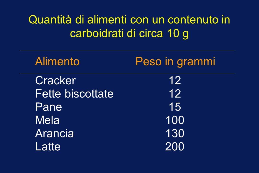 Quantità di alimenti con un contenuto in carboidrati di circa 10 g Alimento Peso in grammi 12 15 100 130 200 Cracker Fette biscottate Pane Mela Aranci