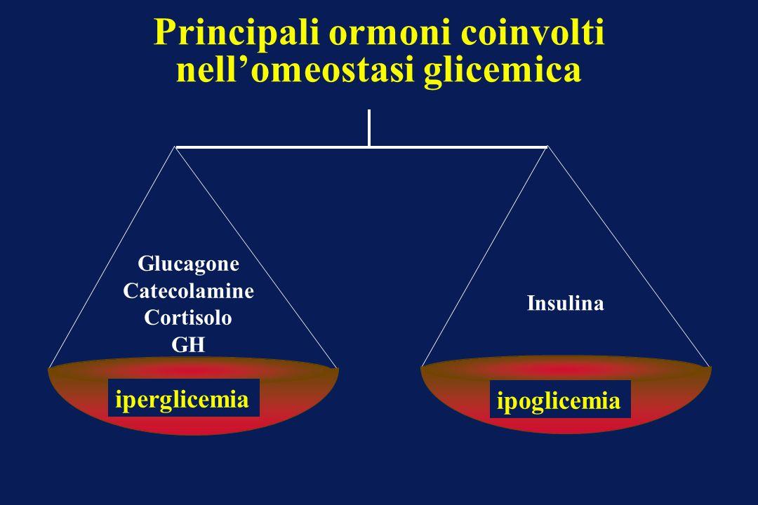 Principali ormoni coinvolti nellomeostasi glicemica Insulina Glucagone Catecolamine Cortisolo GH iperglicemia ipoglicemia