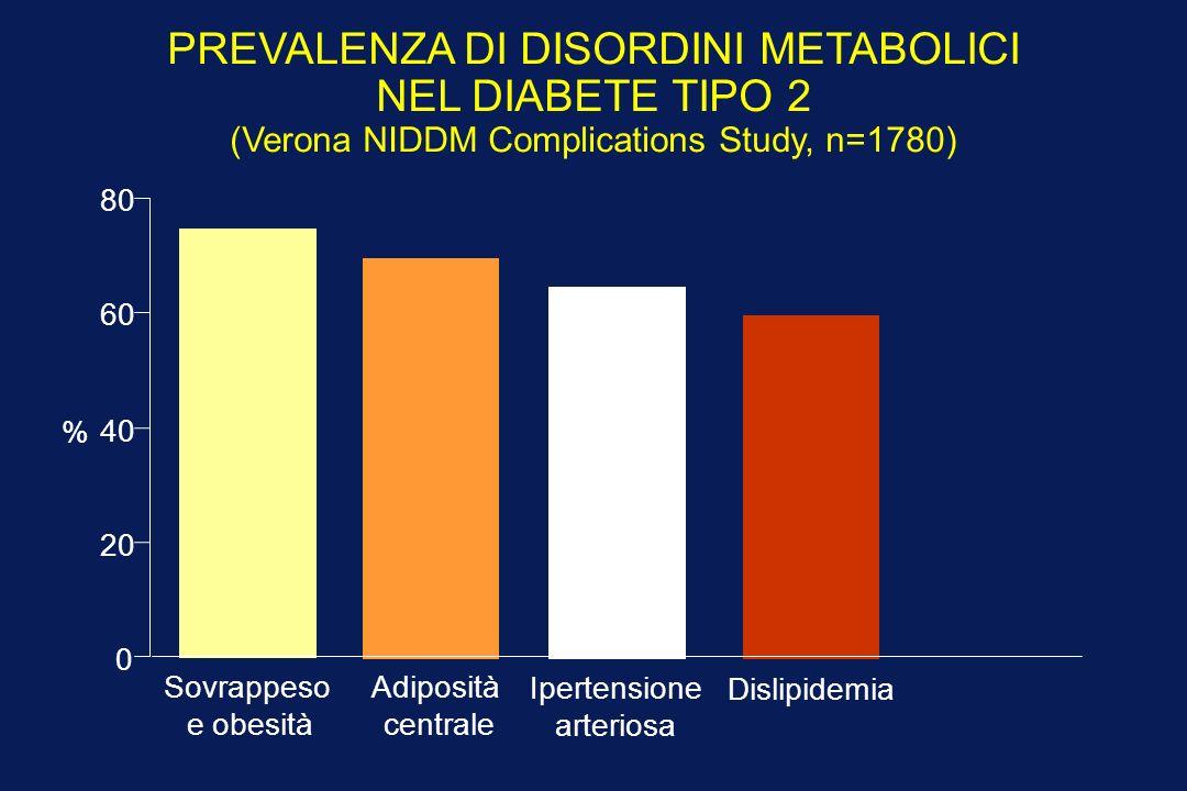 PREVALENZA DI DISORDINI METABOLICI NEL DIABETE TIPO 2 (Verona NIDDM Complications Study, n=1780) Sovrappeso e obesità Adiposità centrale Ipertensione