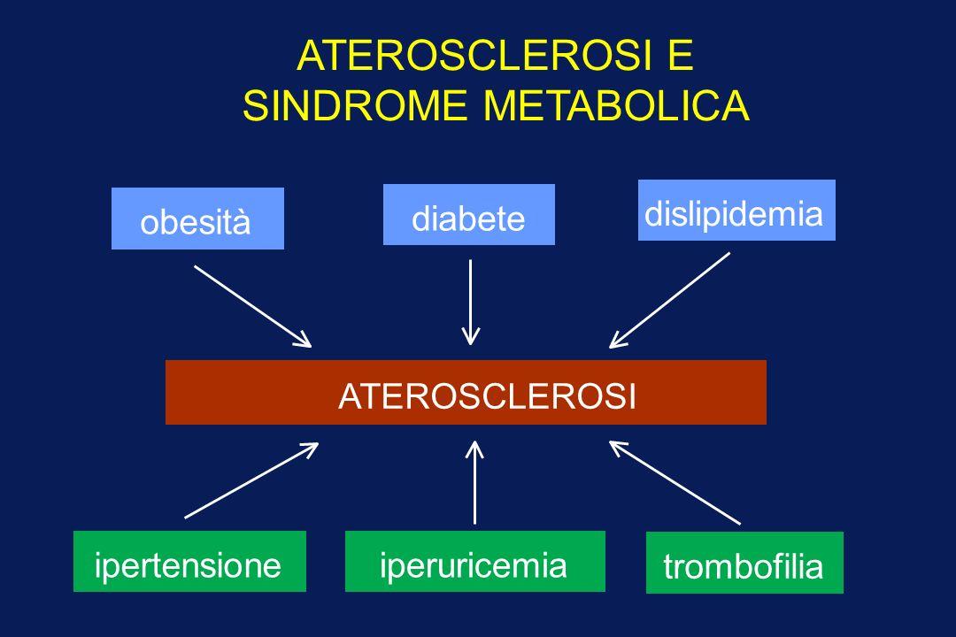 ATEROSCLEROSI E SINDROME METABOLICA obesità diabete dislipidemia ipertensioneiperuricemia trombofilia ATEROSCLEROSI