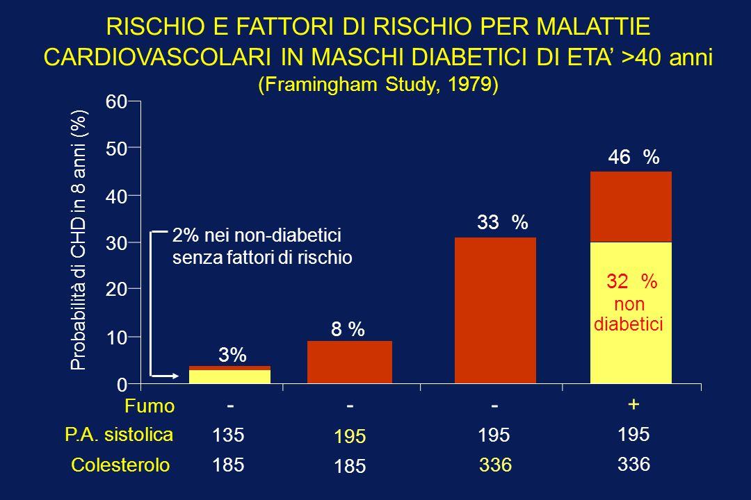 RISCHIO E FATTORI DI RISCHIO PER MALATTIE CARDIOVASCOLARI IN MASCHI DIABETICI DI ETA >40 anni (Framingham Study, 1979) - Probabilità di CHD in 8 anni