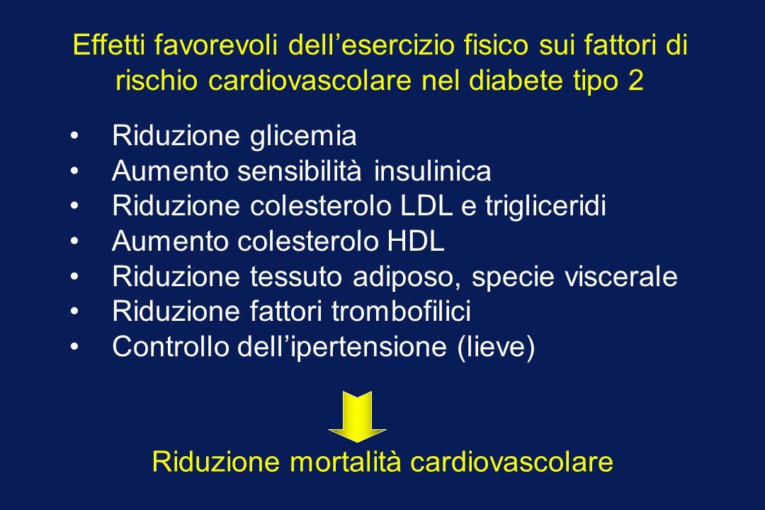 Effetti favorevoli dellesercizio fisico sui fattori di rischio cardiovascolare nel diabete tipo 2 Riduzione glicemia Aumento sensibilità insulinica Ri