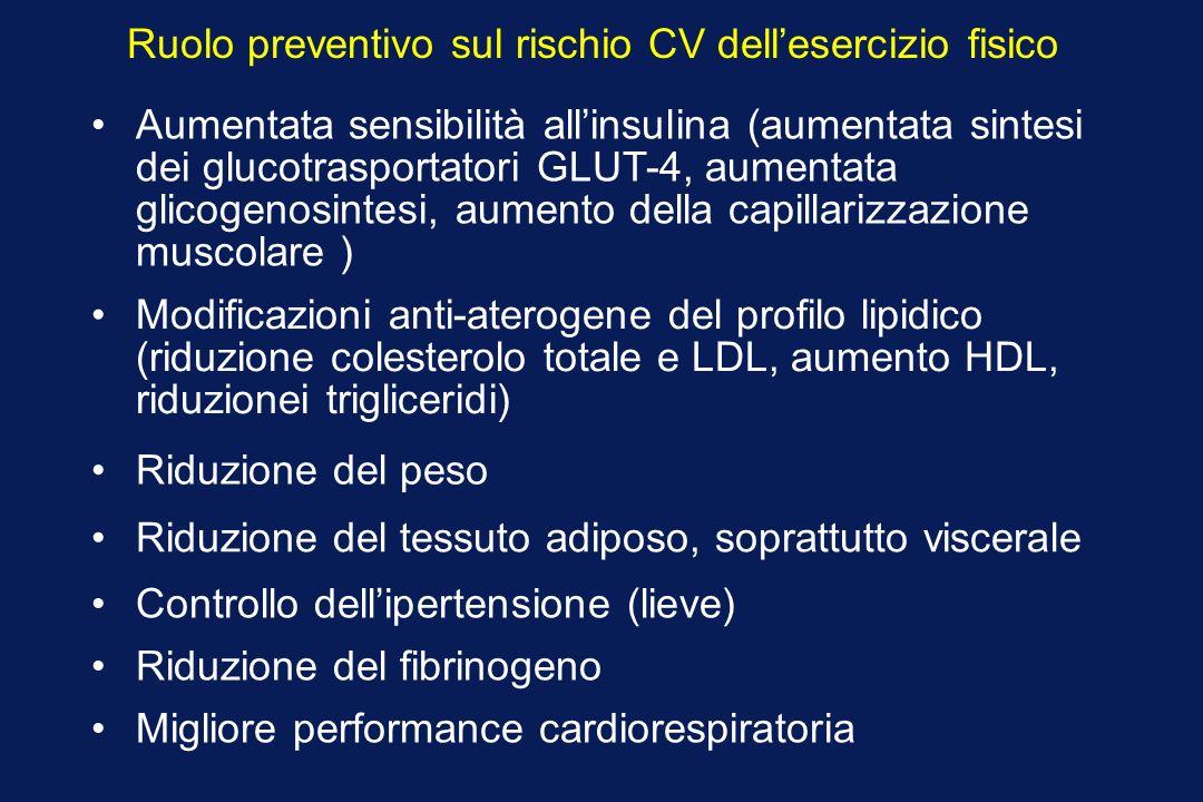 Ruolo preventivo sul rischio CV dellesercizio fisico Aumentata sensibilità allinsulina (aumentata sintesi dei glucotrasportatori GLUT-4, aumentata gli