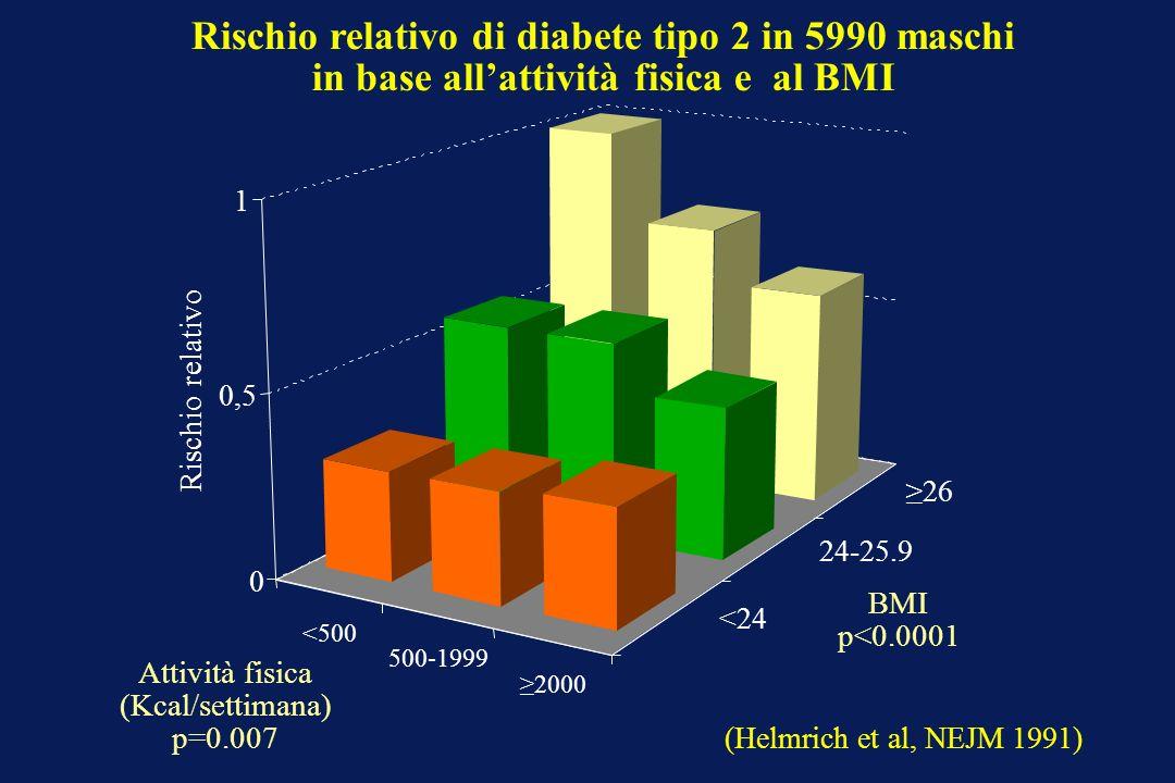 Rischio relativo di diabete tipo 2 in 5990 maschi in base allattività fisica e al BMI <500 500-1999 2000 <24 24-25.9 26 0 0,5 1 Rischio relativo Attiv
