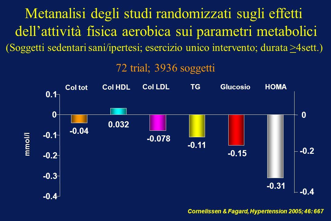 Cornelissen & Fagard, Hypertension 2005; 46: 667 mmol/l -0.04 -0.078 -0.11 -0.15 -0.31 0.032 -0.4 -0.3 -0.2 -0.1 0 0.1 Col tot Col HDL Col LDL TG Gluc