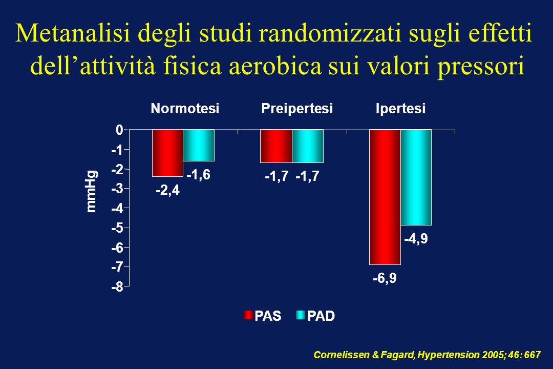 -2,4 -1,7 -6,9 -1,6 -1,7 -4,9 -8 -7 -6 -5 -4 -3 -2 0 NormotesiPreipertesiIpertesi mmHg PASPAD Cornelissen & Fagard, Hypertension 2005; 46: 667 Metanal