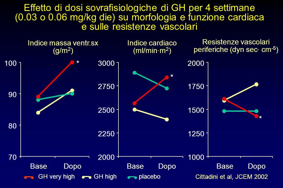 EFFETTI ACUTI DELLA SOMMINISTRAZIONE DI GH SUL SISTEMA CARDIOVASCOLARE frequenza (azione diretta?) output resistenze vascolari SINDROME IPERCINETICA