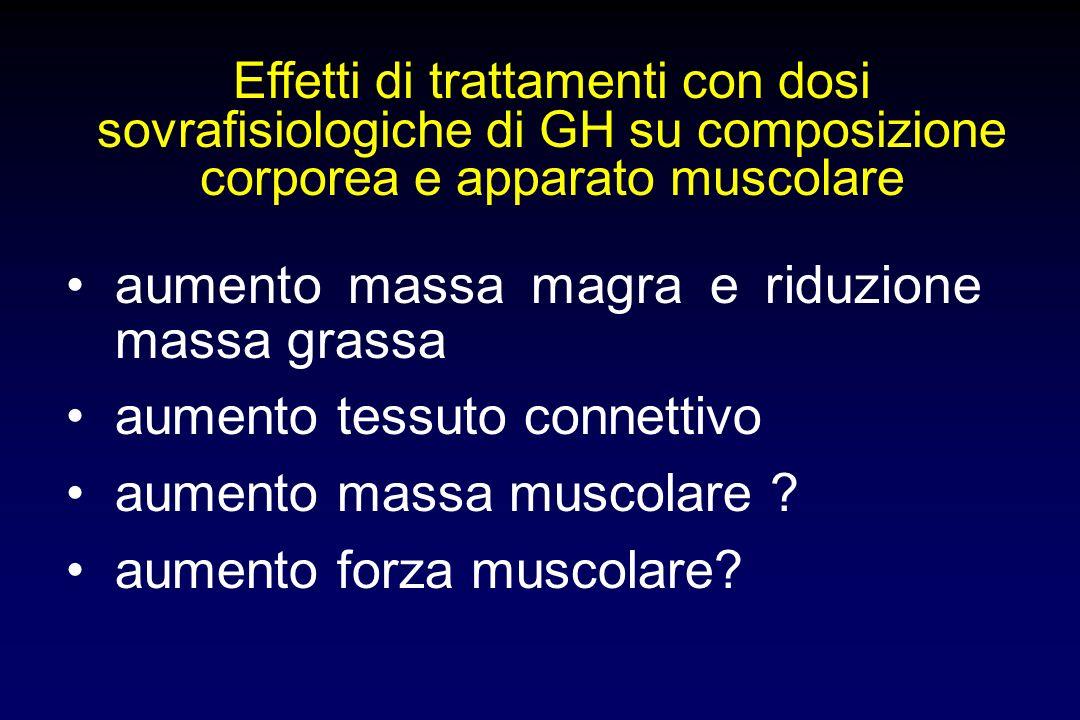 70 80 90 100 BaseDopo Effetto di dosi sovrafisiologiche di GH per 4 settimane (0.03 o 0.06 mg/kg die) su morfologia e funzione cardiaca e sulle resist