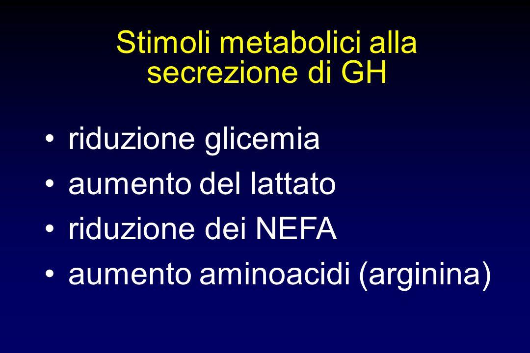 GH fegato / altri tessuti IGF-1 GHRH (-) cellula bersaglio