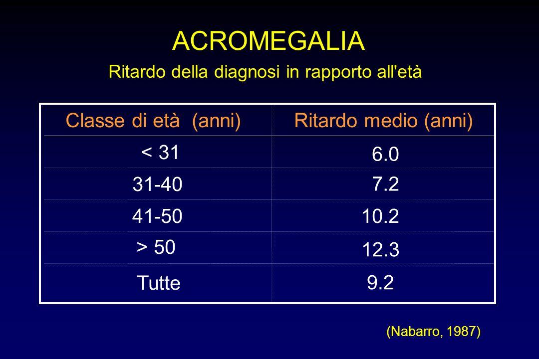 ACROMEGALIA Reperti di laboratorio collaterali iperglicemia (post-prandiale) iperinsulinemia iperfosforemia ipercalciuria
