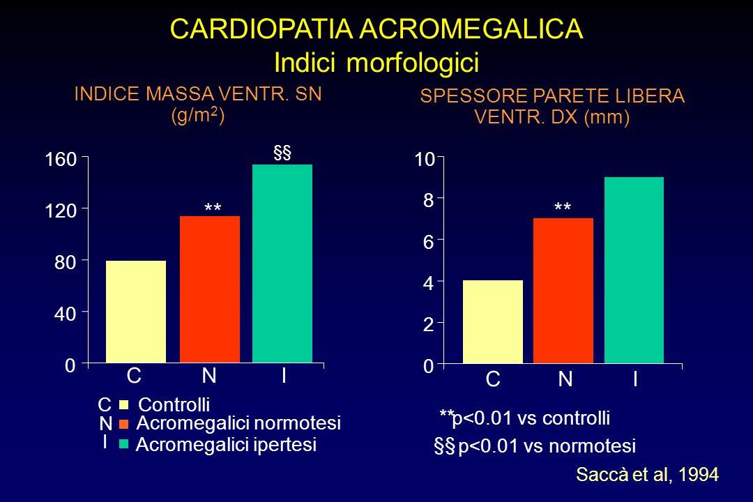 ACROMEGALIA Ritardo della diagnosi in rapporto all'età Classe di età (anni)Ritardo medio (anni) < 31 6.0 31-40 7.2 41-5010.2 > 50 Tutte (Nabarro, 1987