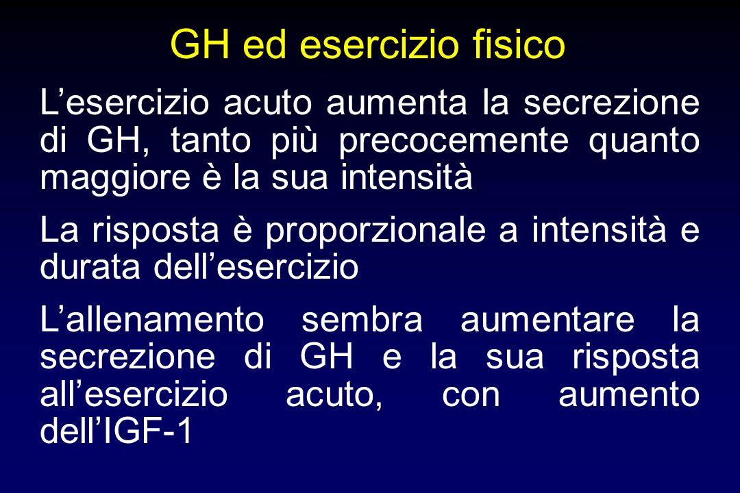 Effetti metabolici del GH Effetto acuto (<2h) - azione insulinosimile Effetti cronici - stimolo sintesi proteica - stimolo gluconeogenesi epatica -ini