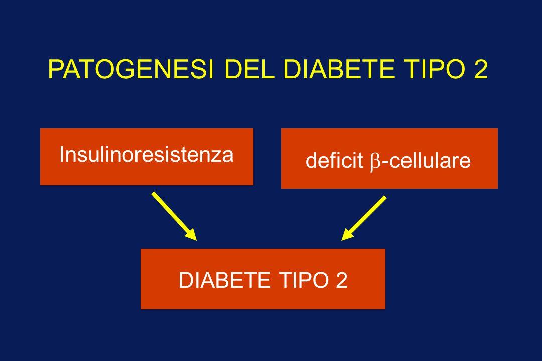 PATOGENESI DEL DIABETE TIPO 2 Insulinoresistenza deficit -cellulare DIABETE TIPO 2