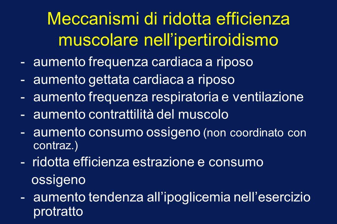 Meccanismi di ridotta efficienza muscolare nellipertiroidismo -aumento frequenza cardiaca a riposo -aumento gettata cardiaca a riposo -aumento frequenza respiratoria e ventilazione -aumento contrattilità del muscolo -aumento consumo ossigeno (non coordinato con contraz.) - ridotta efficienza estrazione e consumo ossigeno -aumento tendenza allipoglicemia nellesercizio protratto