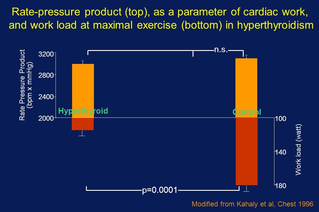 2000 2400 2800 3200 180 140 100 Hyperthyroid Work load (watt) Rate Pressure Product (bpm x mmHg) n.s.