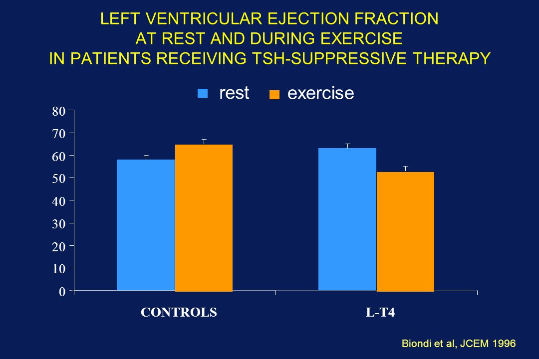 LEFT VENTRICULAR EJECTION FRACTION AT REST AND DURING EXERCISE IN PATIENTS RECEIVING TSH-SUPPRESSIVE THERAPY Biondi et al, JCEM 1996 **p<0.01 0 10 20