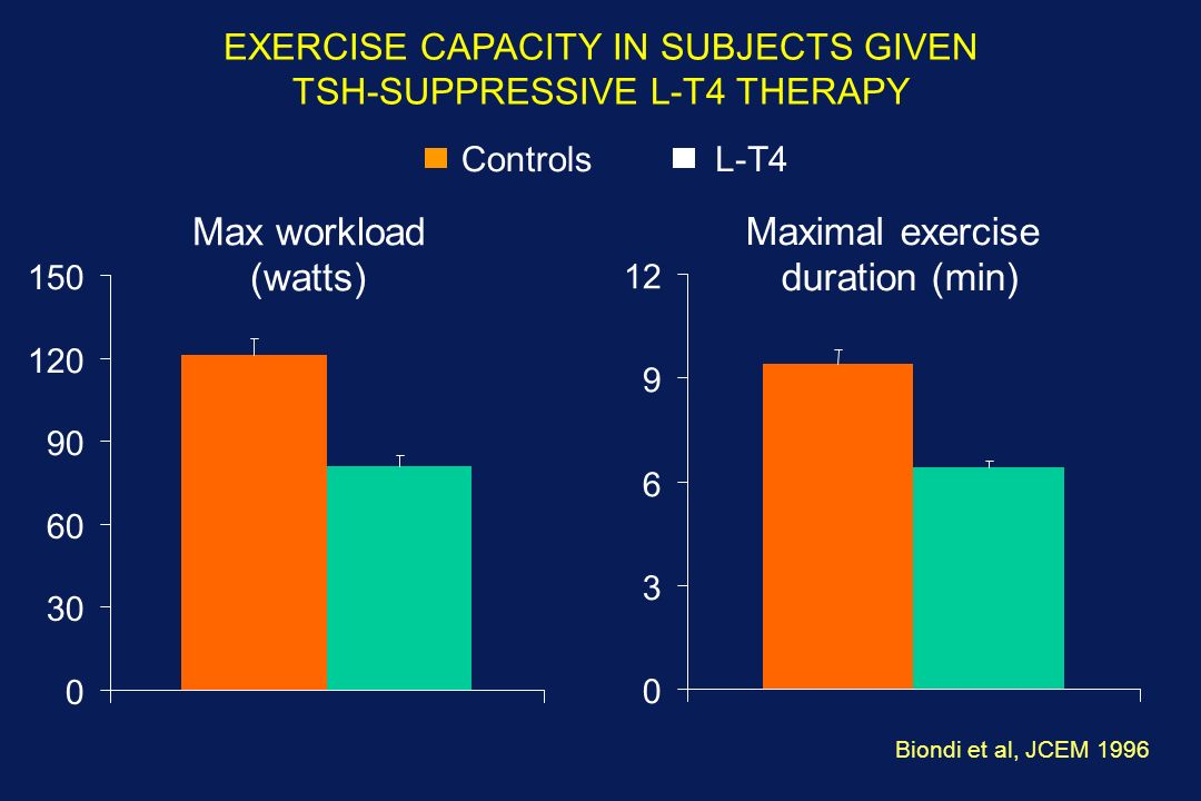 EXERCISE CAPACITY IN SUBJECTS GIVEN TSH-SUPPRESSIVE L-T4 THERAPY ControlsL-T4 Biondi et al, JCEM 1996 ** **p<0.01 0 30 60 90 120 150 Max workload (watts) 0 3 6 9 12 Maximal exercise duration (min)