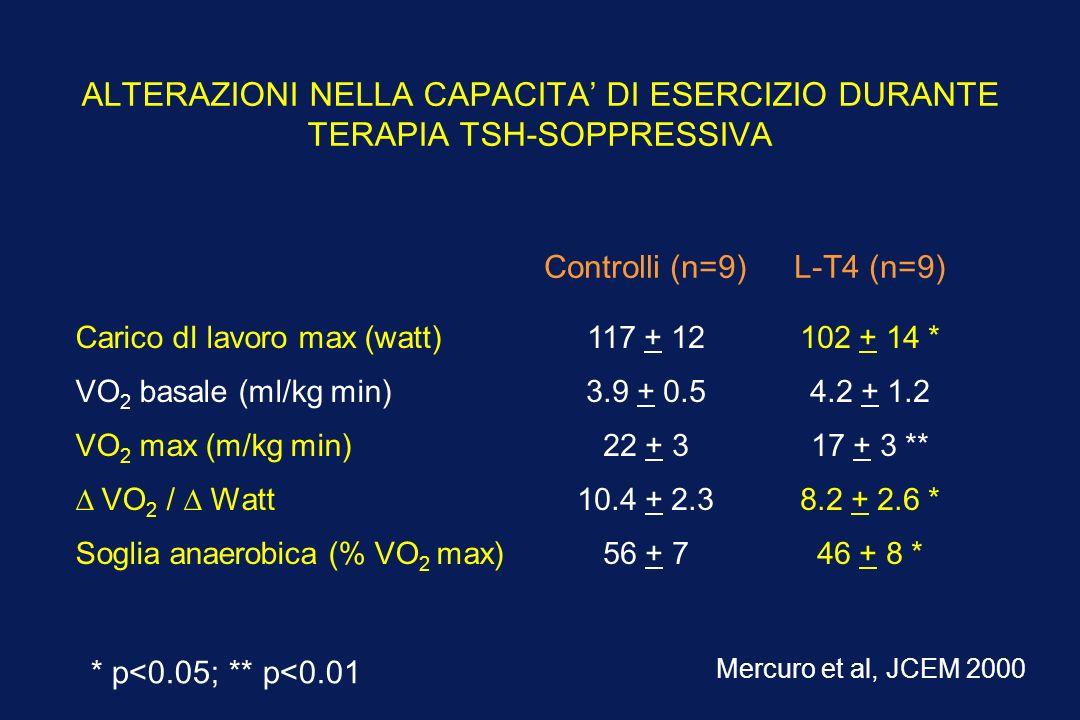 ALTERAZIONI NELLA CAPACITA DI ESERCIZIO DURANTE TERAPIA TSH-SOPPRESSIVA 46 + 8 *56 + 7Soglia anaerobica (% VO 2 max) 8.2 + 2.6 *10.4 + 2.3 VO 2 / Watt 17 + 3 **22 + 3VO 2 max (m/kg min) 4.2 + 1.23.9 + 0.5VO 2 basale (ml/kg min) 102 + 14 *117 + 12Carico dI lavoro max (watt) L-T4 (n=9)Controlli (n=9) Mercuro et al, JCEM 2000 * p<0.05; ** p<0.01
