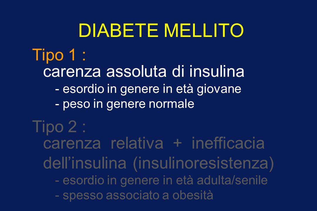 DIABETE MELLITO Tipo 1 : carenza assoluta di insulina - esordio in genere in età giovane - peso in genere normale Tipo 2 : carenza relativa + inefficacia dellinsulina (insulinoresistenza) - esordio in genere in età adulta/senile - spesso associato a obesità