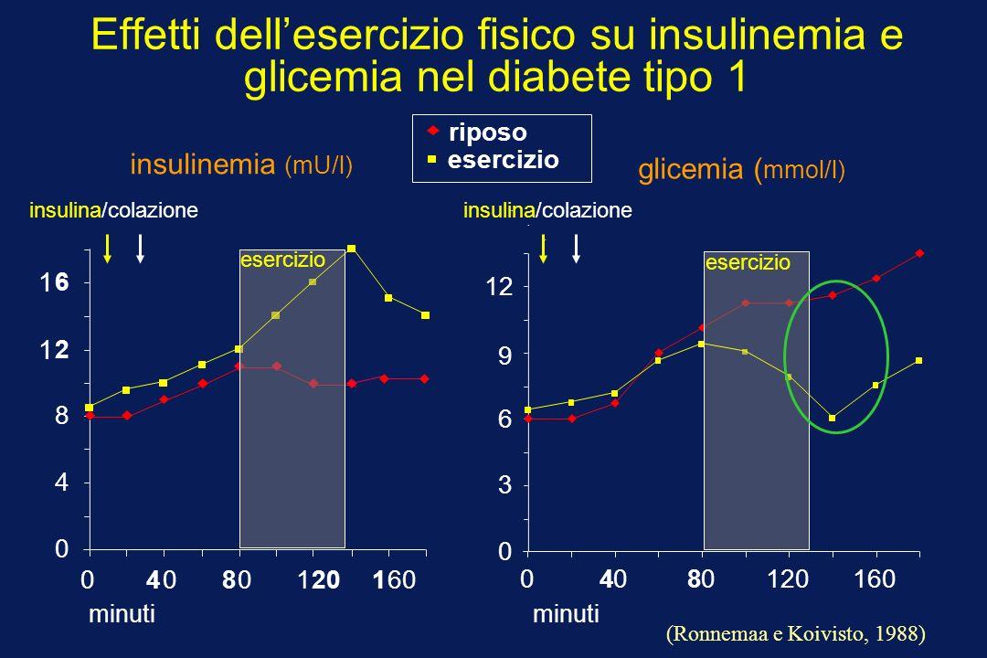 Effetti dellesercizio fisico su insulinemia e glicemia nel diabete tipo 1...