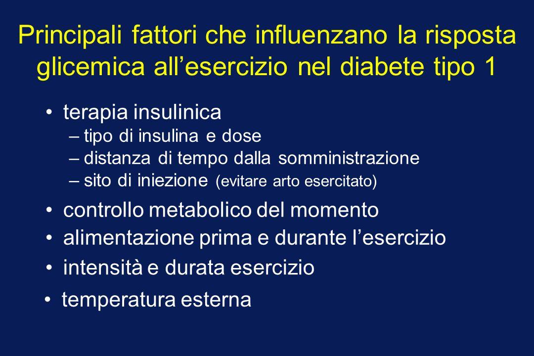 Principali fattori che influenzano la risposta glicemica allesercizio nel diabete tipo 1 terapia insulinica –tipo di insulina e dose –distanza di tempo dalla somministrazione –sito di iniezione (evitare arto esercitato) controllo metabolico del momento alimentazione prima e durante lesercizio intensità e durata esercizio temperatura esterna