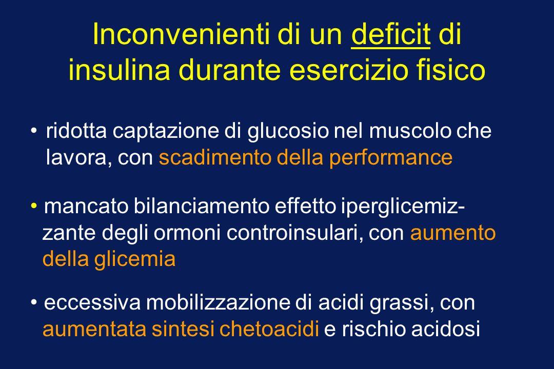 Inconvenienti di un deficit di insulina durante esercizio fisico ridotta captazione di glucosio nel muscolo che lavora, con scadimento della performance mancato bilanciamento effetto iperglicemiz- zante degli ormoni controinsulari, con aumento della glicemia eccessiva mobilizzazione di acidi grassi, con aumentata sintesi chetoacidi e rischio acidosi