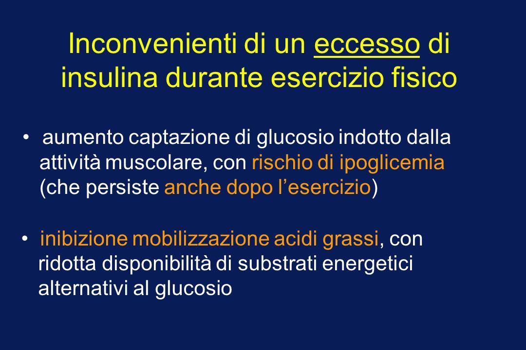 Inconvenienti di un eccesso di insulina durante esercizio fisico aumento captazione di glucosio indotto dalla attività muscolare, con rischio di ipoglicemia (che persiste anche dopo lesercizio) inibizione mobilizzazione acidi grassi, con ridotta disponibilità di substrati energetici alternativi al glucosio
