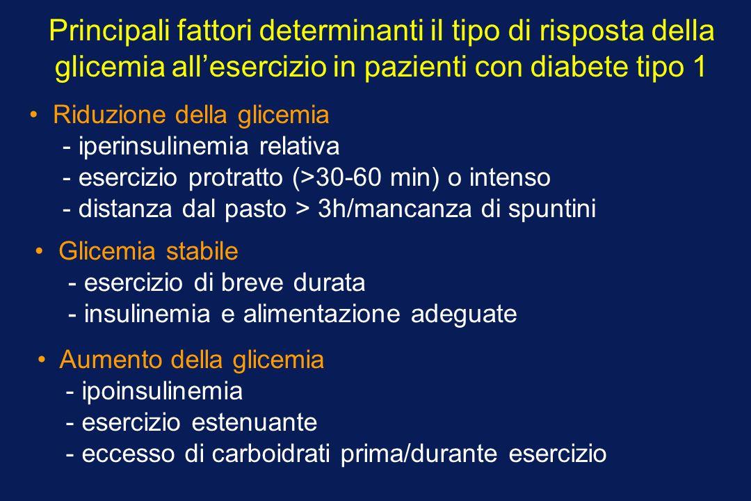 Principali fattori determinanti il tipo di risposta della glicemia allesercizio in pazienti con diabete tipo 1 Riduzione della glicemia - iperinsulinemia relativa - esercizio protratto (>30-60 min) o intenso - distanza dal pasto > 3h/mancanza di spuntini Glicemia stabile - esercizio di breve durata - insulinemia e alimentazione adeguate Aumento della glicemia - ipoinsulinemia - esercizio estenuante - eccesso di carboidrati prima/durante esercizio