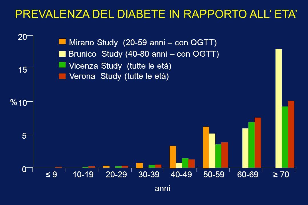 anni PREVALENZA DEL DIABETE IN RAPPORTO ALL ETA Mirano Study (20-59 anni – con OGTT) anni % 910-1920-2930-3940-4950-5960-69 70 0 5 10 15 20 Brunico Study (40-80 anni – con OGTT) Vicenza Study (tutte le età) Verona Study (tutte le età)
