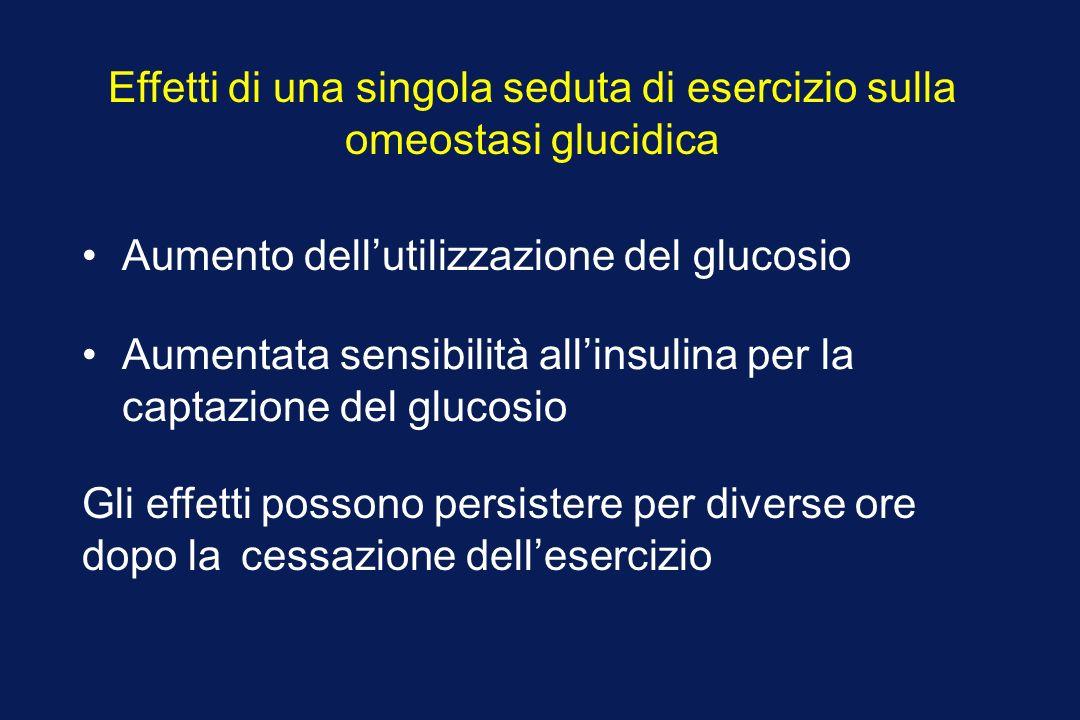 Effetti di una singola seduta di esercizio sulla omeostasi glucidica Aumento dellutilizzazione del glucosio Aumentata sensibilità allinsulina per la captazione del glucosio Gli effetti possono persistere per diverse ore dopo la cessazione dellesercizio