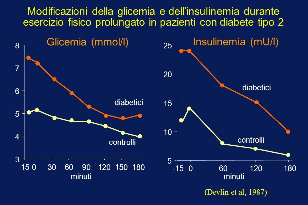 Modificazioni della glicemia e dellinsulinemia durante esercizio fisico prolungato in pazienti con diabete tipo 2 5 10 15 20 25 -15060120180 3 4 5 6 7 8 -150306090120150180 Glicemia (mmol/l) minuti Insulinemia (mU/l) controlli diabetici controlli diabetici (Devlin et al, 1987)