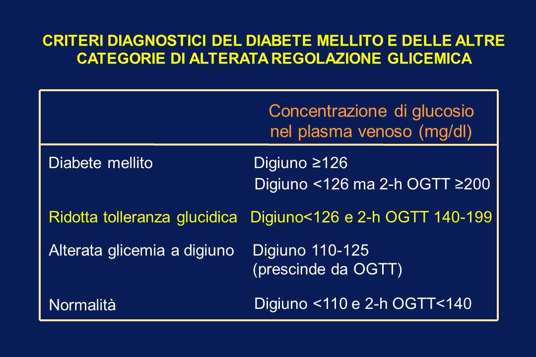 Concentrazione di glucosio nel plasma venoso (mg/dl) Diabete mellitoDigiuno 126 Digiuno <126 ma 2-h OGTT 200 Ridotta tolleranza glucidicaDigiuno<126 e 2-h OGTT 140-199 Alterata glicemia a digiunoDigiuno 110-125 (prescinde da OGTT) Normalità Digiuno <110 e 2-h OGTT<140 CRITERI DIAGNOSTICI DEL DIABETE MELLITO E DELLE ALTRE CATEGORIE DI ALTERATA REGOLAZIONE GLICEMICA