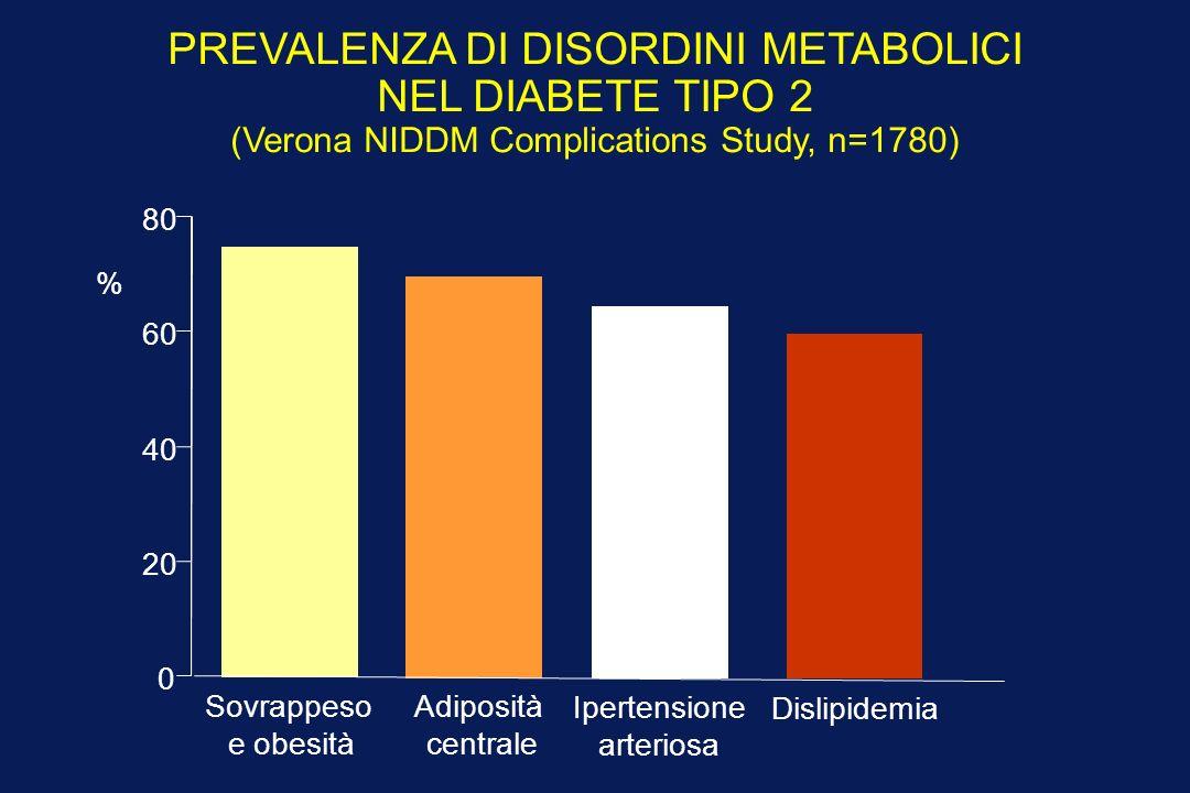 PREVALENZA DI DISORDINI METABOLICI NEL DIABETE TIPO 2 (Verona NIDDM Complications Study, n=1780) Sovrappeso e obesità Adiposità centrale Ipertensione arteriosa Dislipidemia 0 20 40 60 80 %