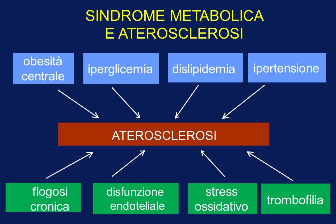 SINDROME METABOLICA E ATEROSCLEROSI obesità centrale iperglicemia dislipidemia disfunzione endoteliale stress ossidativo ATEROSCLEROSI ipertensione flogosi cronica trombofilia