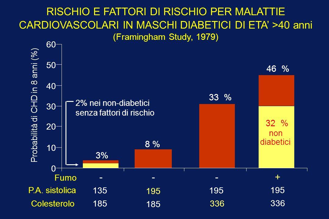 RISCHIO E FATTORI DI RISCHIO PER MALATTIE CARDIOVASCOLARI IN MASCHI DIABETICI DI ETA >40 anni (Framingham Study, 1979) - Probabilità di CHD in 8 anni (%) 0 10 20 30 40 50 60 Fumo P.A.