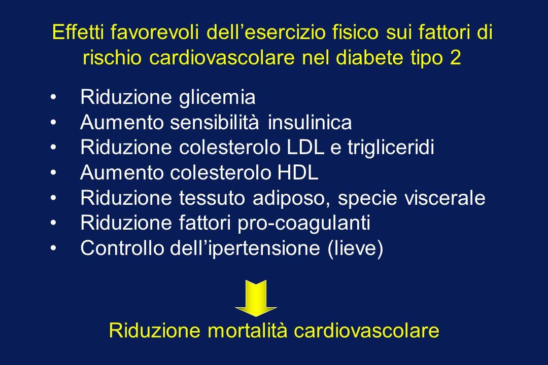 Effetti favorevoli dellesercizio fisico sui fattori di rischio cardiovascolare nel diabete tipo 2 Riduzione glicemia Aumento sensibilità insulinica Riduzione colesterolo LDL e trigliceridi Aumento colesterolo HDL Riduzione tessuto adiposo, specie viscerale Riduzione fattori pro-coagulanti Controllo dellipertensione (lieve) Riduzione mortalità cardiovascolare