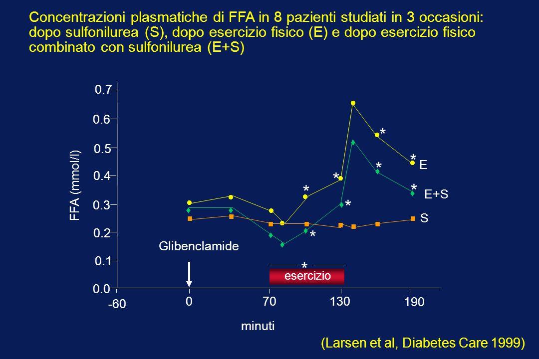 -60 0 70 130 190 0.2 0.3 0.5 0.6 0.7 0.1 0.4 0.0 * Glibenclamide minuti esercizio * * * * * * * * FFA (mmol/l) E+S E S (Larsen et al, Diabetes Care 1999) Concentrazioni plasmatiche di FFA in 8 pazienti studiati in 3 occasioni: dopo sulfonilurea (S), dopo esercizio fisico (E) e dopo esercizio fisico combinato con sulfonilurea (E+S)